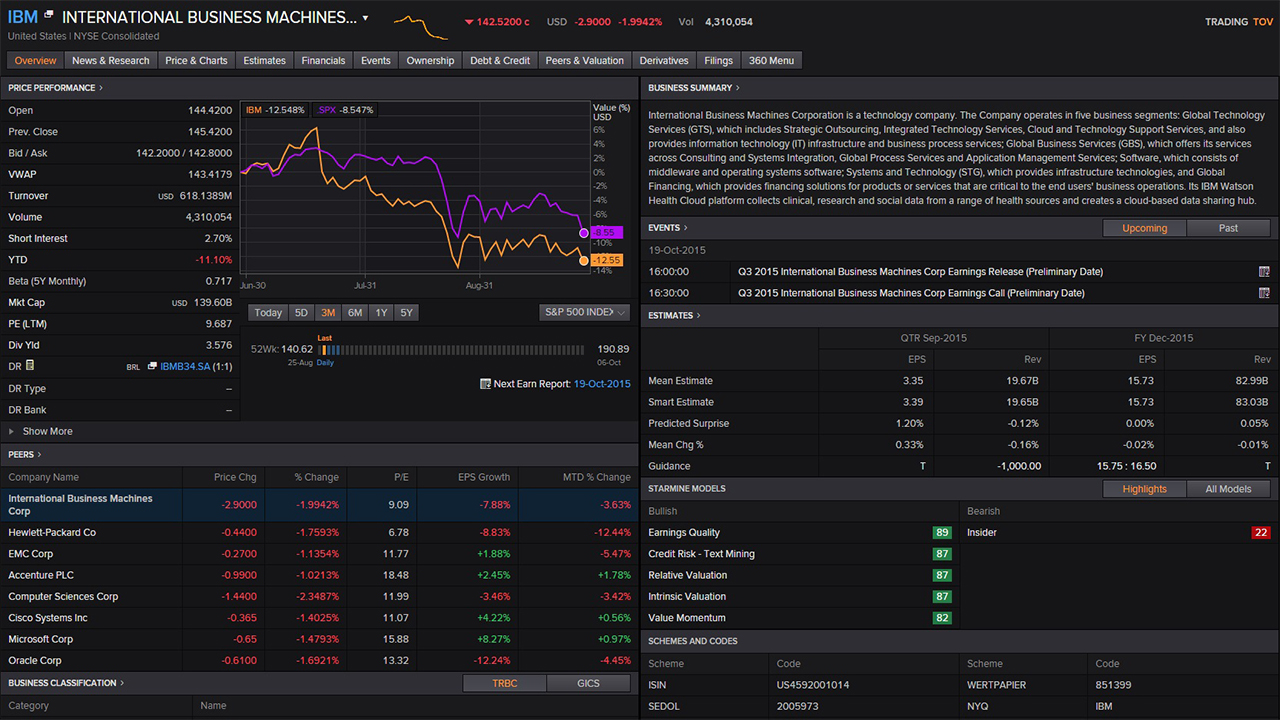 Overview of Eikon for equity trading