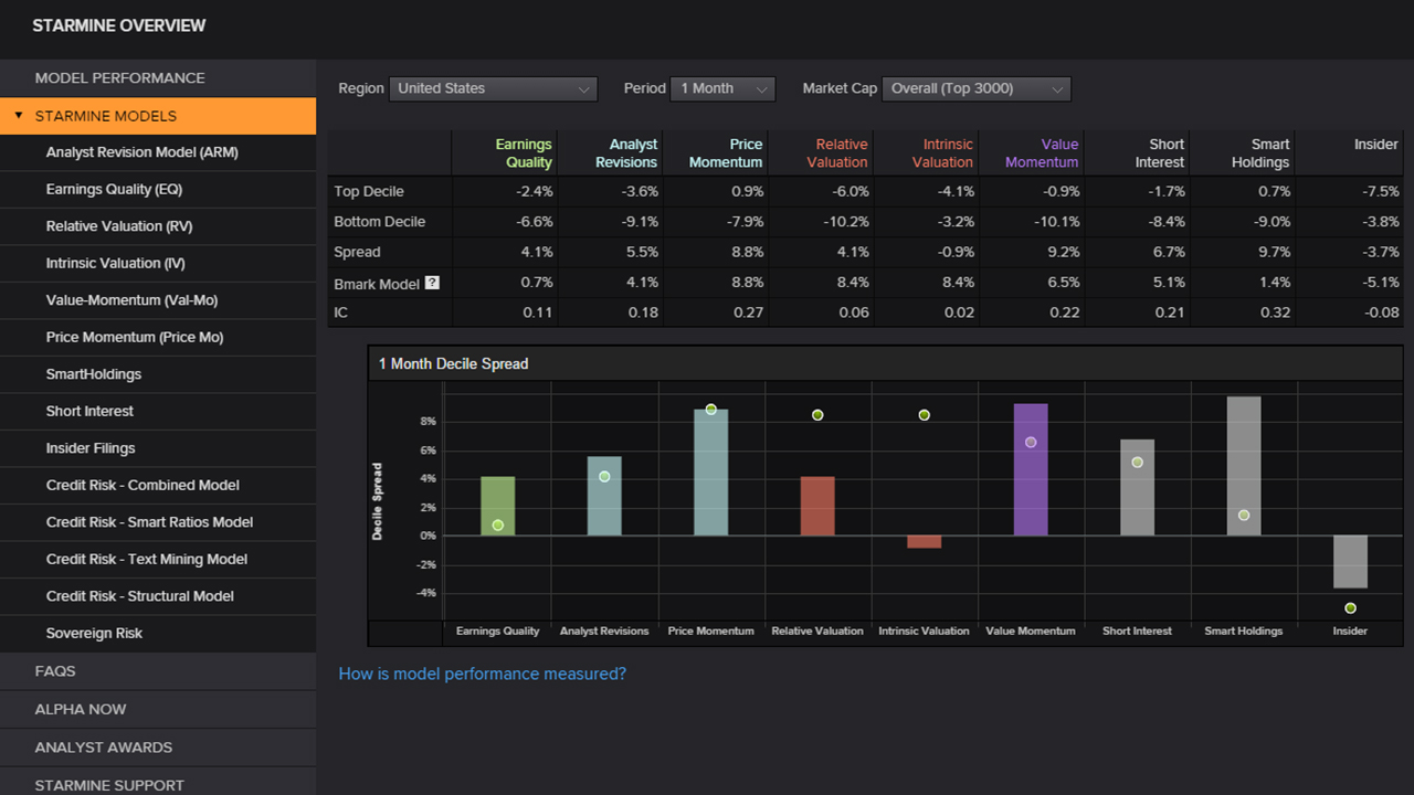 StarMine predictive models provide bullish and bearish indicators for hedge fund research